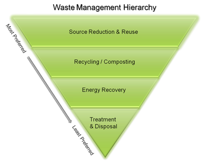 Waste Management Heirarchy